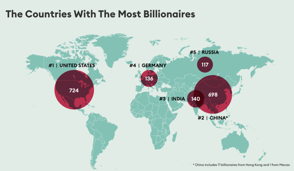 Most Billionaires country wise