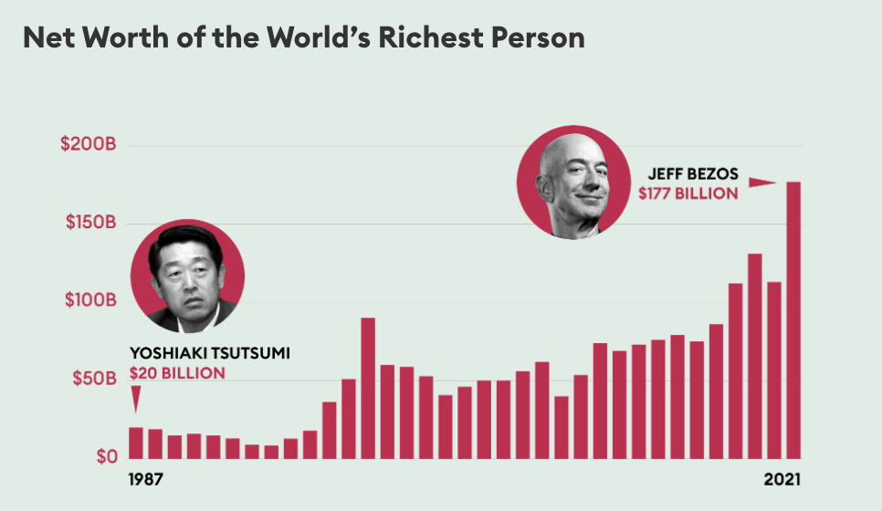 Net Worth of Richest Person