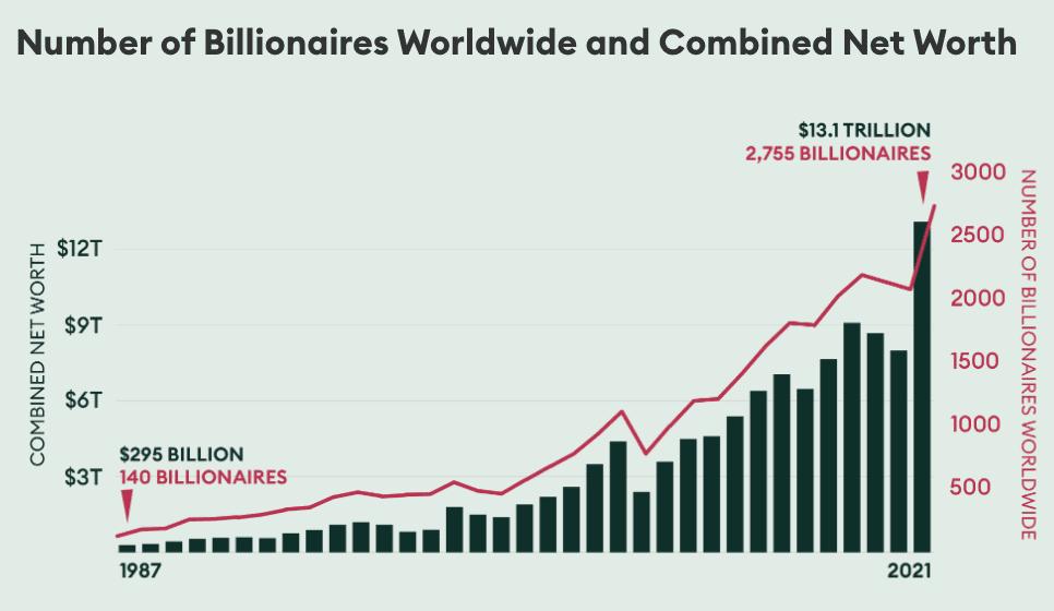 No. of Billionaires worldwide
