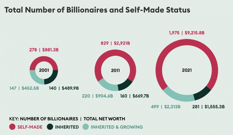 Self-made Billionaires