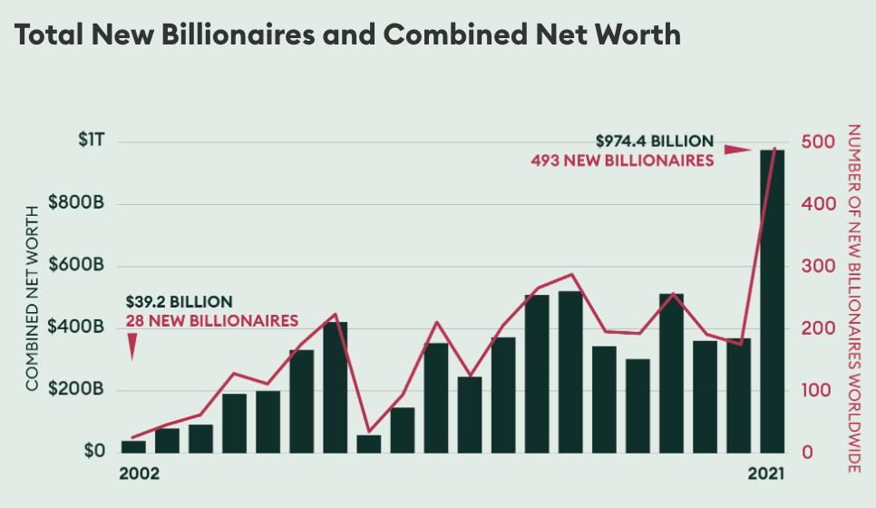 Total New Billionaires